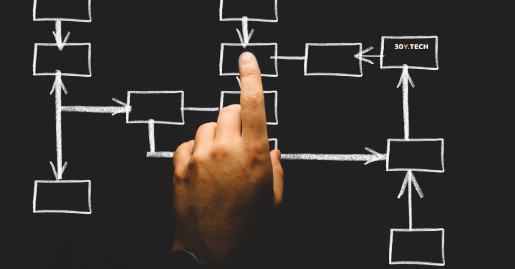 Organigrama empresarial ¿Qué es y cómo hacerlo?