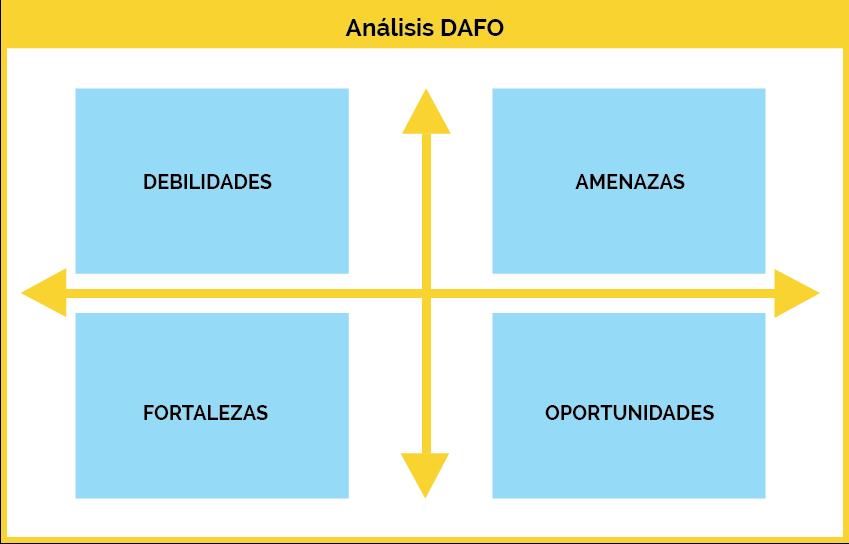 ¿Cómo hacer el Análisis DAFO de una PyME?
